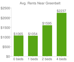 Graph of average rent prices for Greenbelt